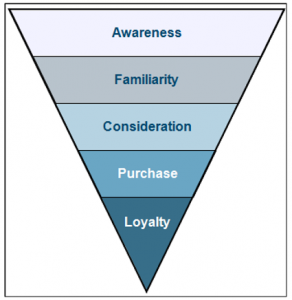 Buying Funnel