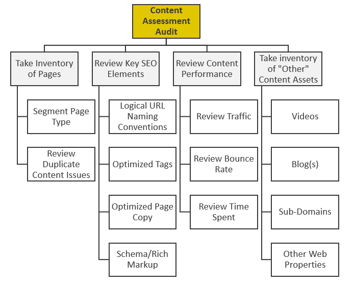 Content Assessment Audit