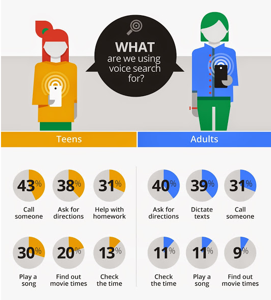 Google Mobile Voice Search Survey Results