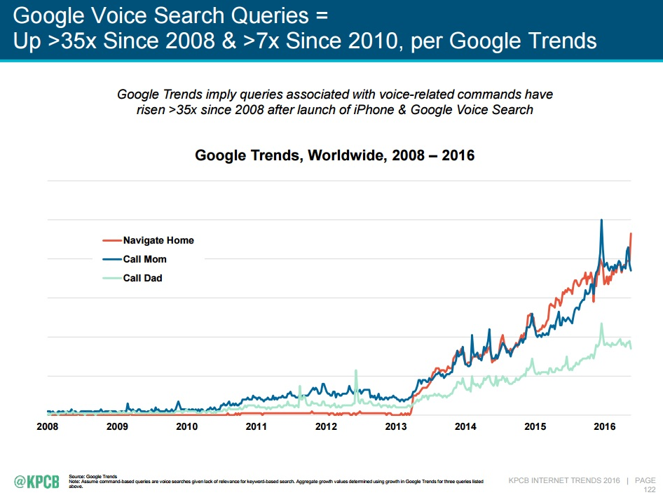 Voice Search - Google Trends