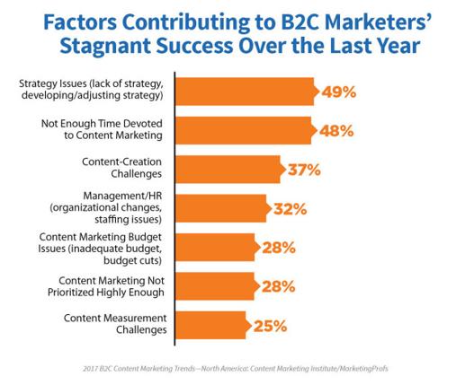 Content Marketing Success Factors