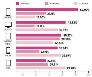 Device Usage Comparison Chart