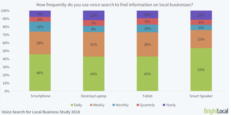 Voice Search by Device Type
