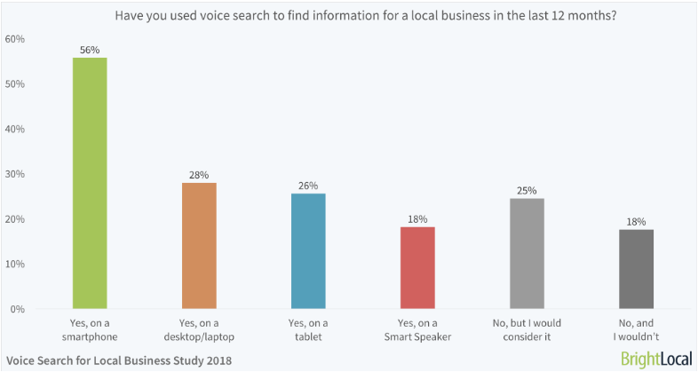 Bright Local: Voice Search Study