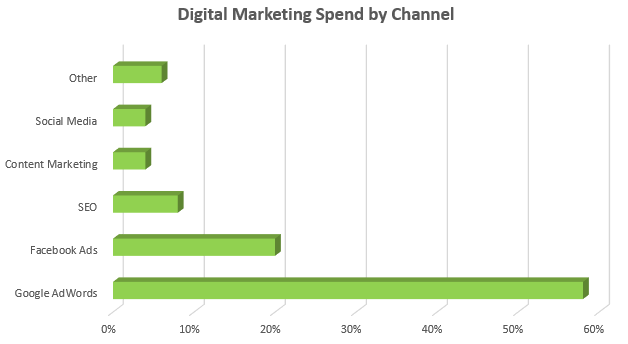 Marketing Spend by Channel 2019