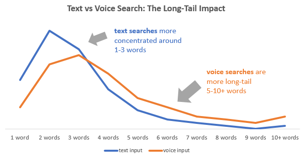 Text vs Voice Search Keyword Activity